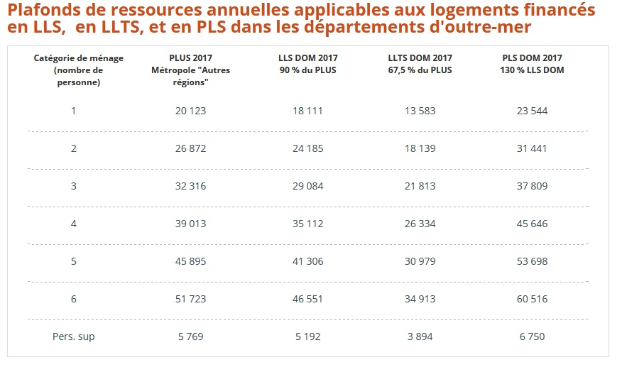 Soci t martiniquaise d 39 hlm devenir locataire - Plafond de ressources allocations familiales ...